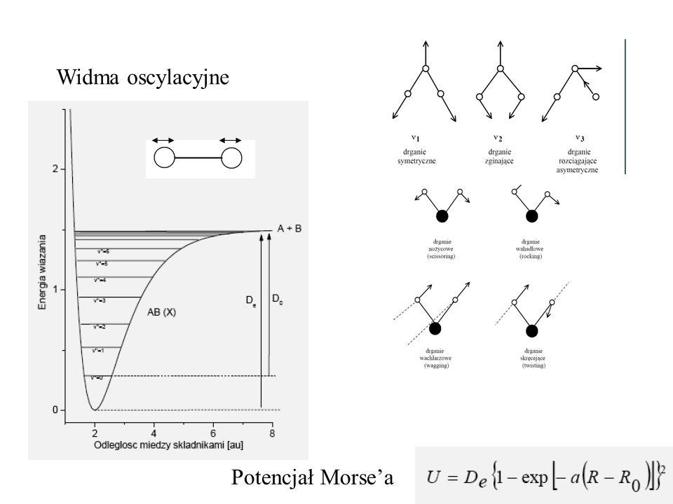 Widma oscylacyjne Potencjał Morsea