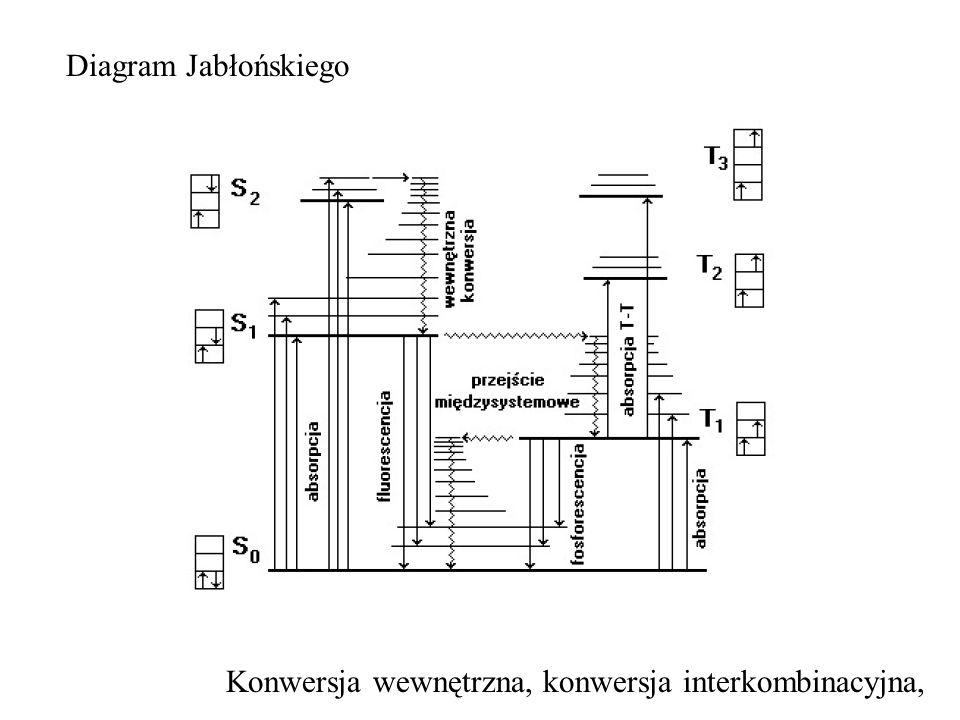 Diagram Jabłońskiego Konwersja wewnętrzna, konwersja interkombinacyjna,