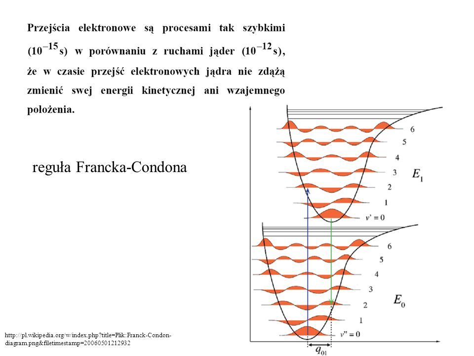reguła Francka-Condona http://pl.wikipedia.org/w/index.php?title=Plik:Franck-Condon- diagram.png&filetimestamp=20060501212932