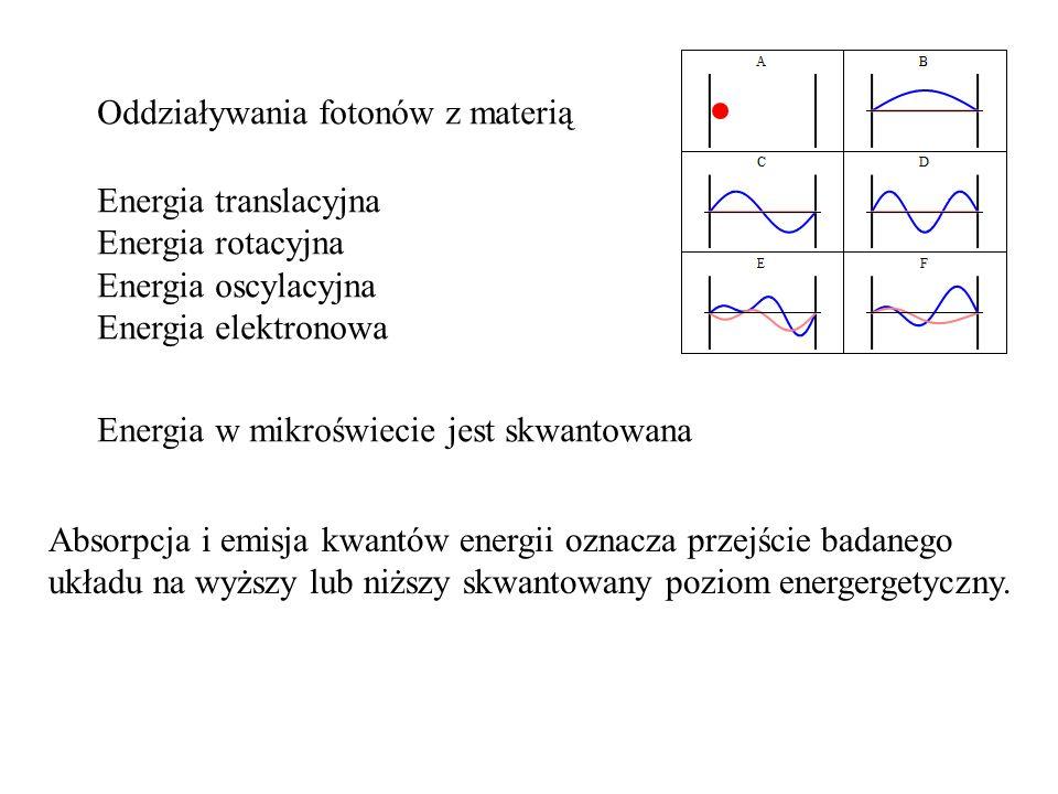Oddziaływania fotonów z materią Energia translacyjna Energia rotacyjna Energia oscylacyjna Energia elektronowa Energia w mikroświecie jest skwantowana Absorpcja i emisja kwantów energii oznacza przejście badanego układu na wyższy lub niższy skwantowany poziom energergetyczny.