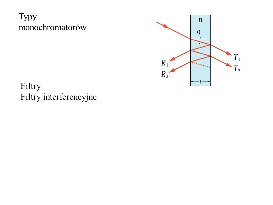 Typy monochromatorów Filtry Filtry interferencyjne