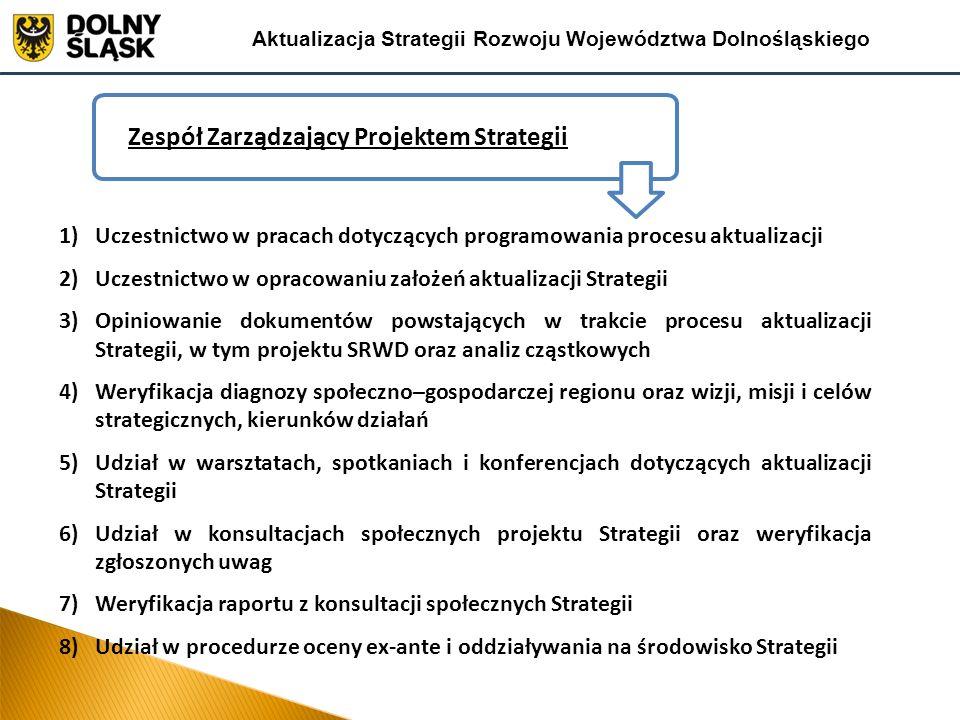 Zadania Grupy Roboczej Aktualizacja Strategii Rozwoju Województwa Dolnośląskiego 1)Weryfikacja diagnozy sytuacji społeczno-gospodarczej z analizą pod kątem mocnych i słabych stron 2)Określenie potencjałów endogenicznych i głównych czynników rozwojowych oraz prognozowanie trendów rozwojowych także w ujęciu subregionalnym 3)Identyfikacja barier i problemów rozwojowych oraz obszarów strategicznej interwencji w ujęciu geograficznym 4)Uczestnictwo w pracach nad przygotowaniem projektu Strategii.