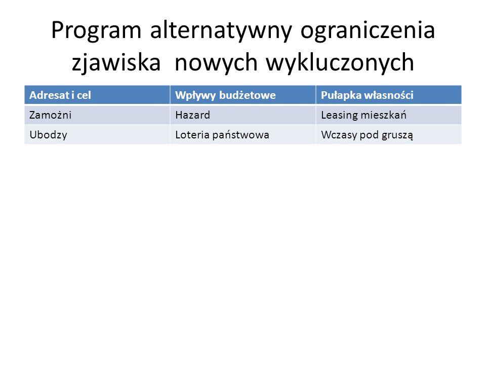Program alternatywny ograniczenia zjawiska nowych wykluczonych Adresat i celWpływy budżetowePułapka własności ZamożniHazardLeasing mieszkań UbodzyLote
