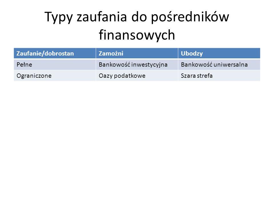 Typy zaufania do pośredników finansowych Zaufanie/dobrostanZamożniUbodzy PełneBankowość inwestycyjnaBankowość uniwersalna OgraniczoneOazy podatkoweSza