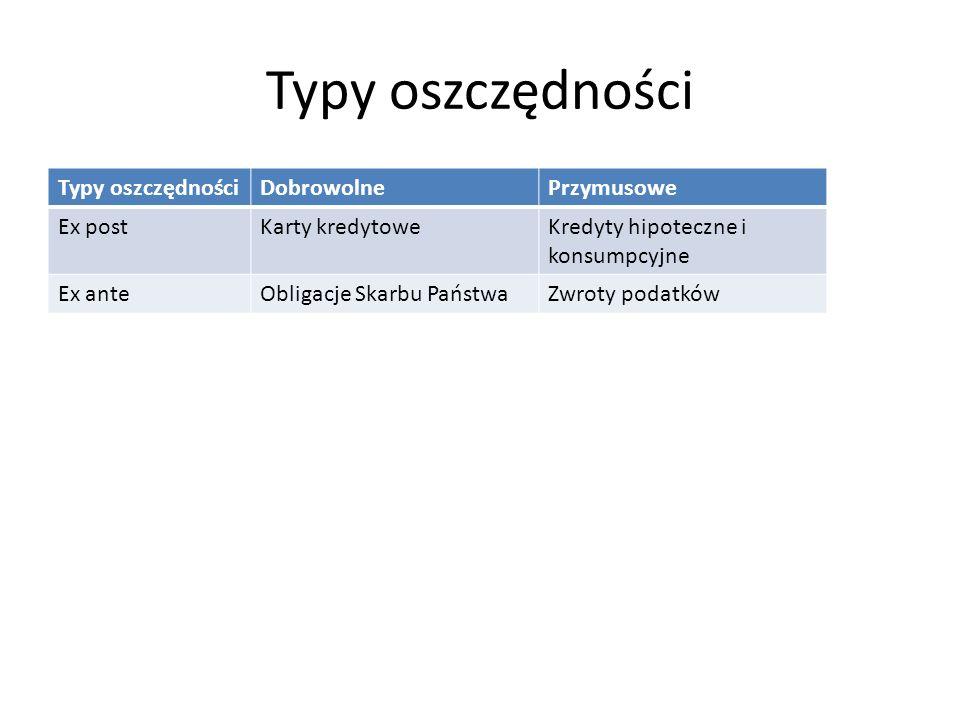 Typy oszczędności DobrowolnePrzymusowe Ex postKarty kredytoweKredyty hipoteczne i konsumpcyjne Ex anteObligacje Skarbu PaństwaZwroty podatków