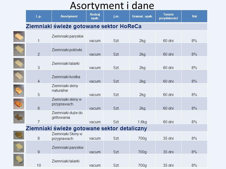 Asortyment i dane L.p.Asortyment Rodzaj opak. j.m.Gramat. opak. Termin przydatności Vat Ziemniaki świeże gotowane sektor HoReCa 1 Ziemniaki paryskie v
