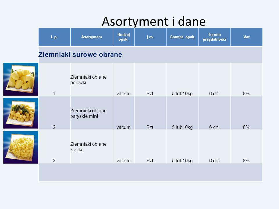 Asortyment i dane L.p.Asortyment Rodzaj opak. j.m.Gramat. opak. Termin przydatności Vat Ziemniaki surowe obrane 1 Ziemniaki obrane połówki vacumSzt.5