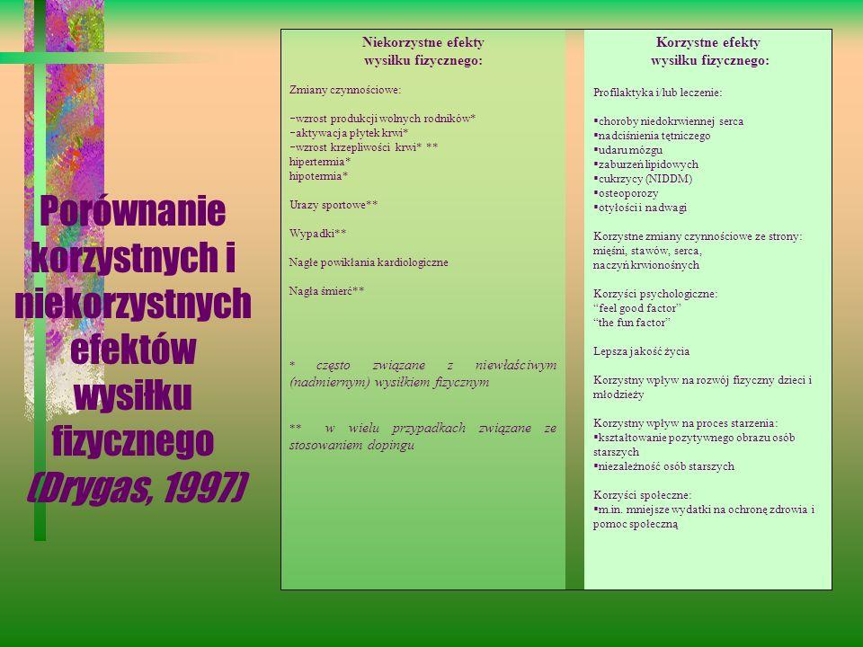 Porównanie korzystnych i niekorzystnych efektów wysiłku fizycznego (Drygas, 1997) Niekorzystne efekty wysiłku fizycznego: Zmiany czynnościowe: wzrost
