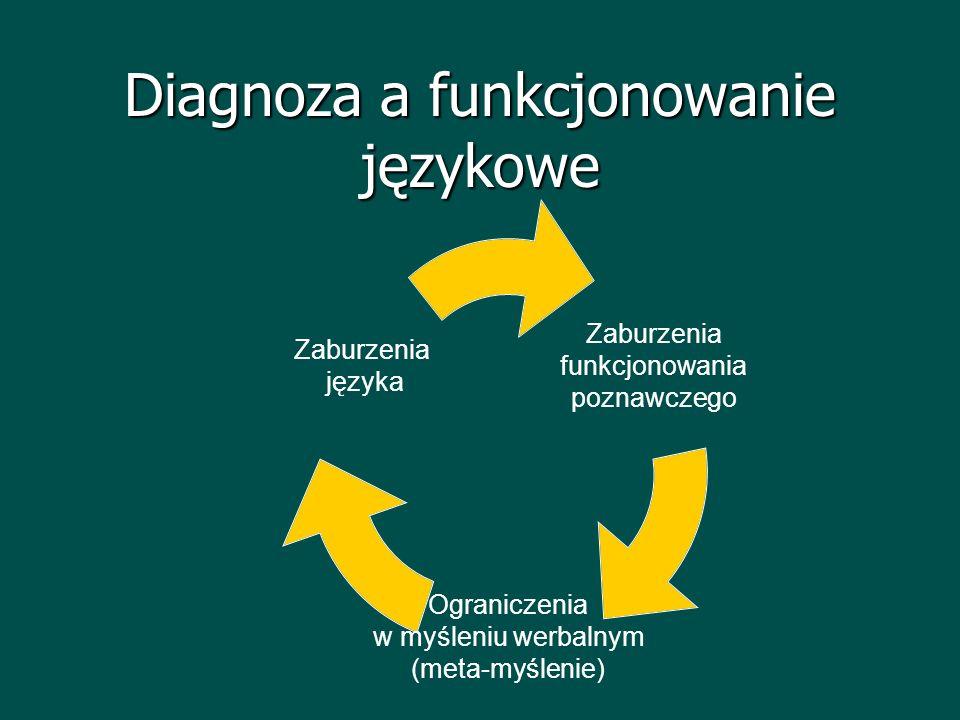 Diagnoza a funkcjonowanie językowe Zaburzenia funkcjonowania poznawczego Ograniczenia w myśleniu werbalnym (meta- myślenie) Zaburzenia języka