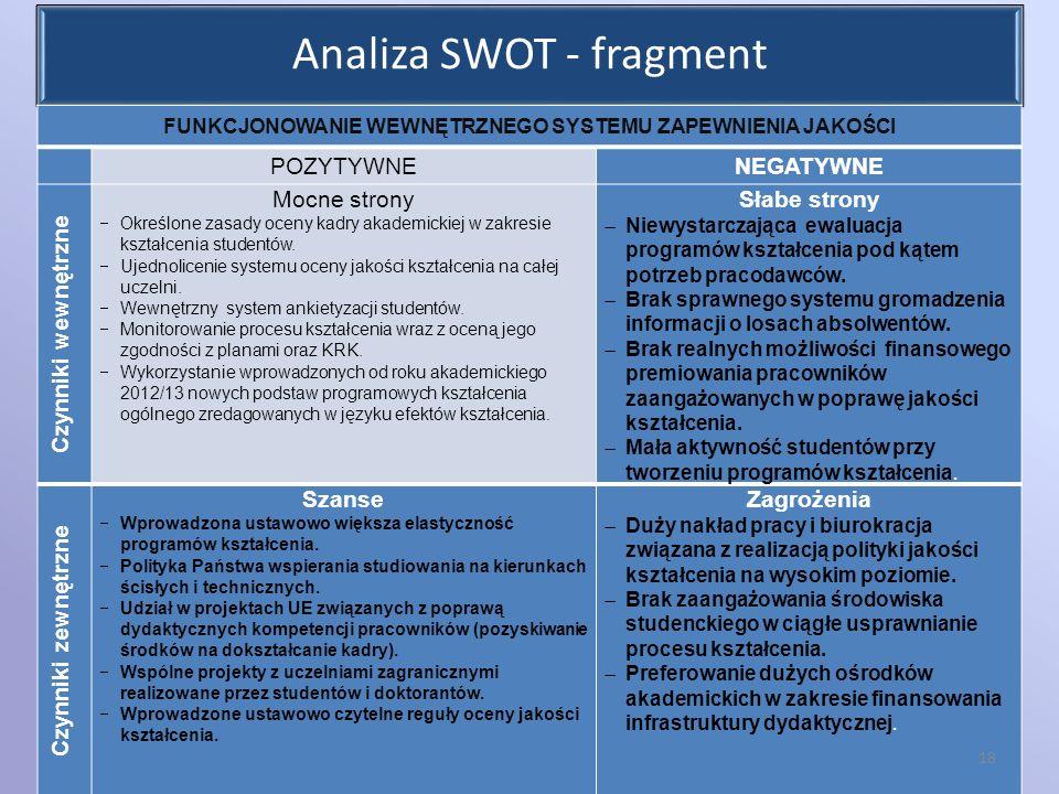 Analiza SWOT - fragment FUNKCJONOWANIE WEWNĘTRZNEGO SYSTEMU ZAPEWNIENIA JAKOŚCI POZYTYWNENEGATYWNE Czynniki wewnętrzne Mocne strony Określone zasady o