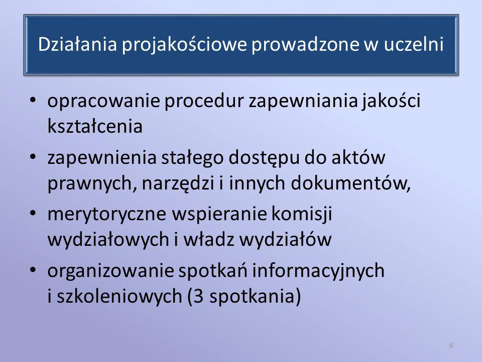 Działania projakościowe prowadzone w uczelni opracowanie procedur zapewniania jakości kształcenia zapewnienia stałego dostępu do aktów prawnych, narzę
