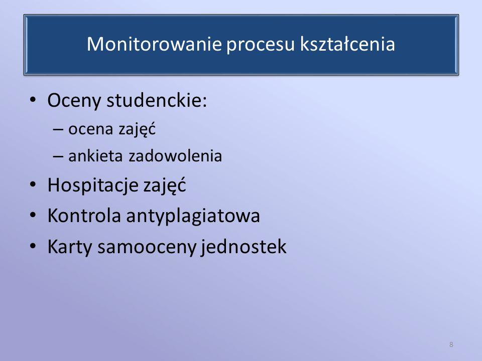 Monitorowanie procesu kształcenia Oceny studenckie: – ocena zajęć – ankieta zadowolenia Hospitacje zajęć Kontrola antyplagiatowa Karty samooceny jedno