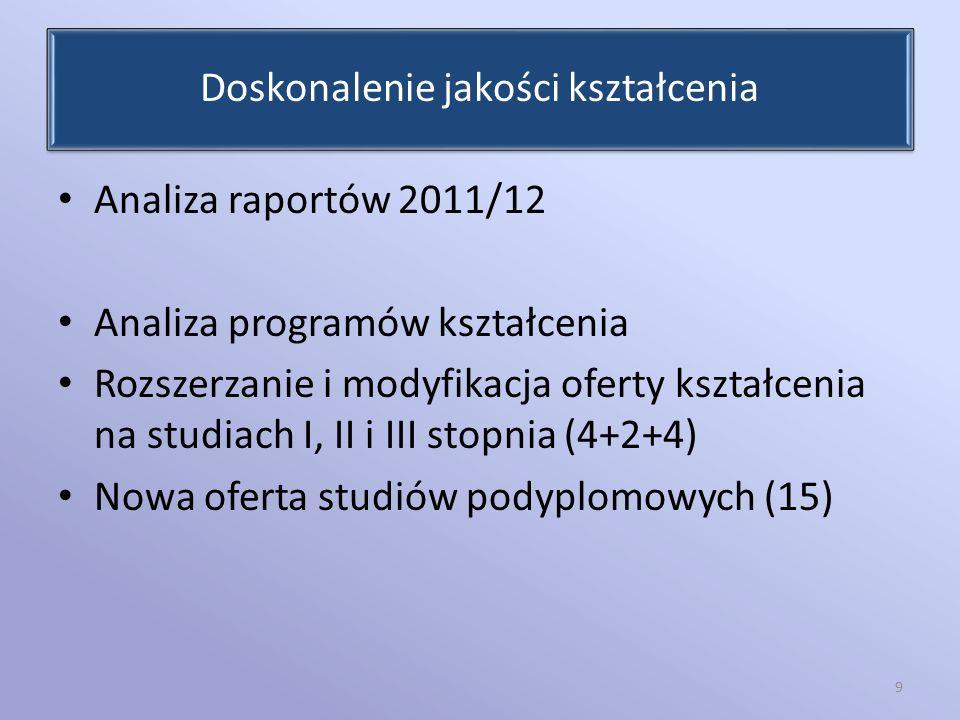 Doskonalenie jakości kształcenia Analiza raportów 2011/12 Analiza programów kształcenia Rozszerzanie i modyfikacja oferty kształcenia na studiach I, I