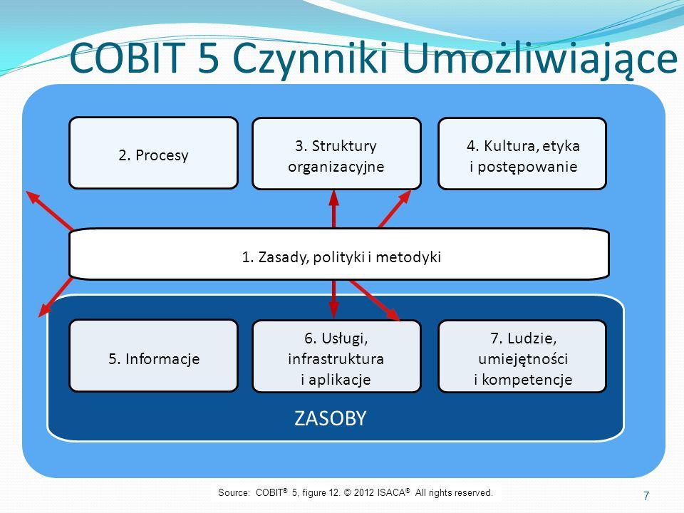 1. Zasady, polityki i metodyki 2. Procesy 3. Struktury organizacyjne 4. Kultura, etyka i postępowanie 5. Informacje 6. Usługi, infrastruktura i aplika