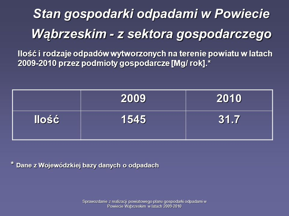 Sprawozdanie z realizacji powiatowego planu gospodarki odpadami w Powiecie Wąbrzeskim w latach 2009-2010 Stan gospodarki odpadami w Powiecie Wąbrzeskim - z sektora gospodarczego Ilość i rodzaje odpadów wytworzonych na terenie powiatu w latach 2009-2010 przez podmioty gospodarcze[Mg/ rok].* Ilość i rodzaje odpadów wytworzonych na terenie powiatu w latach 2009-2010 przez podmioty gospodarcze [Mg/ rok].* 20092010 Ilość154531.7 * Dane z Wojewódzkiej bazy danych o odpadach