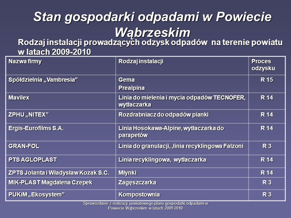 Sprawozdanie z realizacji powiatowego planu gospodarki odpadami w Powiecie Wąbrzeskim w latach 2009-2010 Stan gospodarki odpadami w Powiecie Wąbrzeskim Rodzaj instalacji prowadzących odzysk odpadów na terenie powiatu w latach 2009-2010 Nazwa firmy Rodzaj instalacji Proces odzysku Spółdzielnia Vambresia GemaPrealpina R 15 Mavilex Linia do mielenia i mycia odpadów TECNOFER, wytłaczarka R 14 ZPHU NITEX Rozdrabniacz do odpadów pianki R 14 Ergis-Eurofilms S.A.
