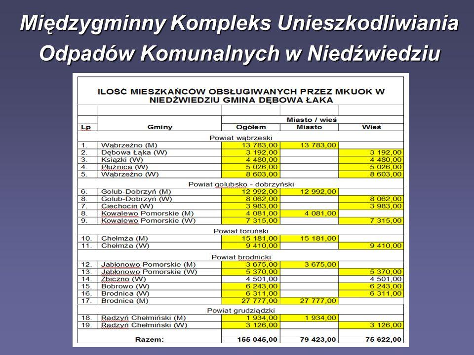Sprawozdanie z realizacji powiatowego planu gospodarki odpadami w Powiecie Wąbrzeskim w latach 2009-2010 Międzygminny Kompleks Unieszkodliwiania Odpadów Komunalnych w Niedźwiedziu