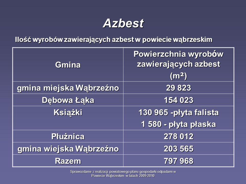 Sprawozdanie z realizacji powiatowego planu gospodarki odpadami w Powiecie Wąbrzeskim w latach 2009-2010 Azbest Ilość wyrobów zawierających azbest w p