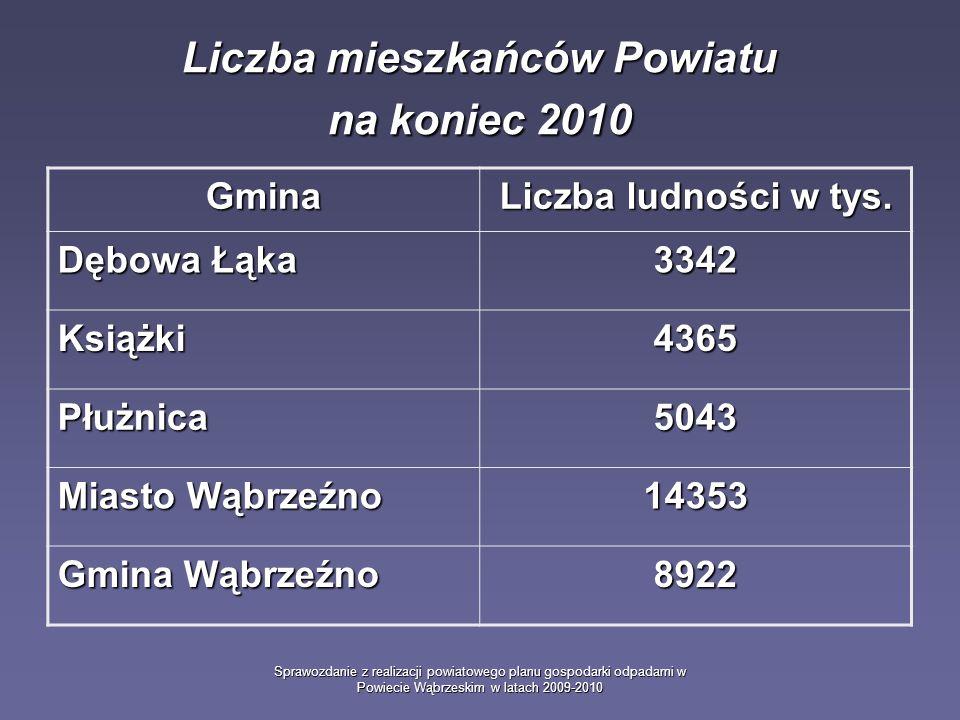 Sprawozdanie z realizacji powiatowego planu gospodarki odpadami w Powiecie Wąbrzeskim w latach 2009-2010 Liczba mieszkańców Powiatu na koniec 2010 Gmi