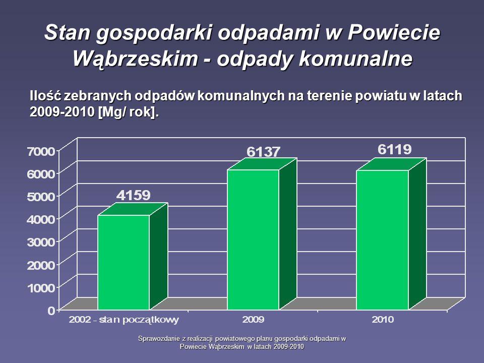 Sprawozdanie z realizacji powiatowego planu gospodarki odpadami w Powiecie Wąbrzeskim w latach 2009-2010 Stan gospodarki odpadami w Powiecie Wąbrzeskim - odpady komunalne Ilość zebranych odpadów komunalnych na terenie powiatu w latach 2009-2010 [Mg/ rok].