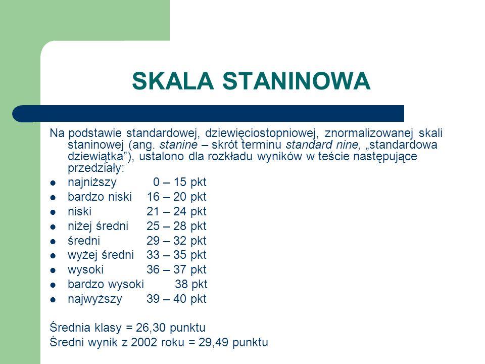 SKALA STANINOWA Na podstawie standardowej, dziewięciostopniowej, znormalizowanej skali staninowej (ang.