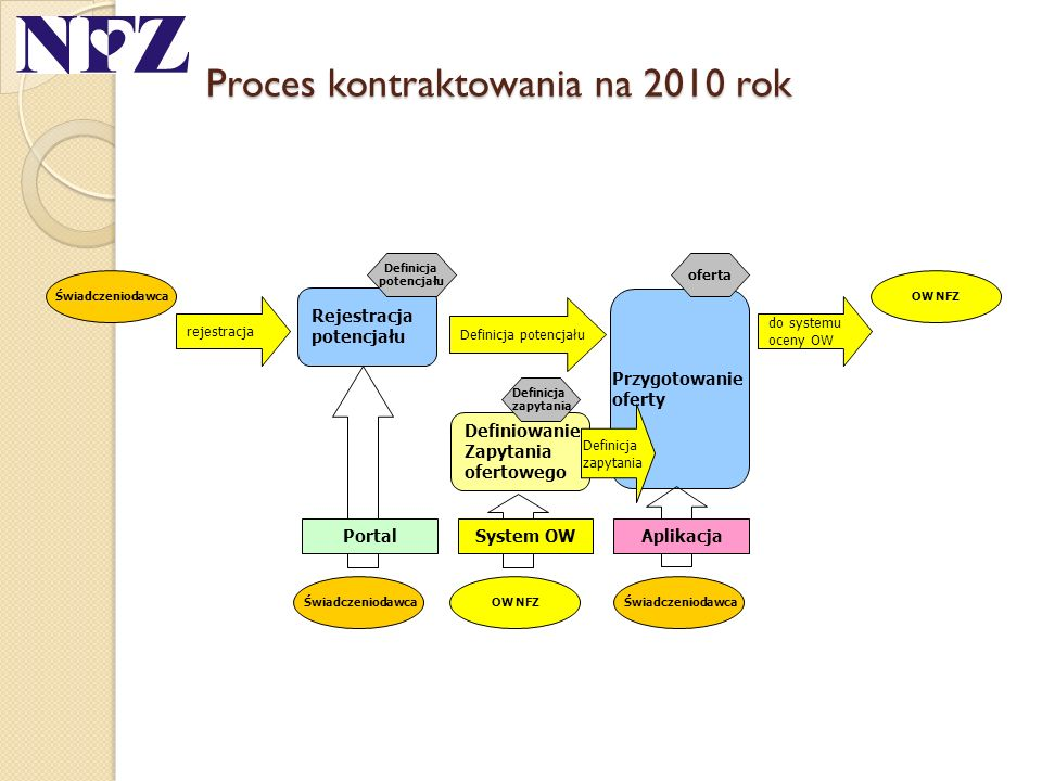 Proces kontraktowania na 2010 rok Rejestracja potencjału Definiowanie Zapytania ofertowego Przygotowanie oferty rejestracja do systemu oceny OW Defini