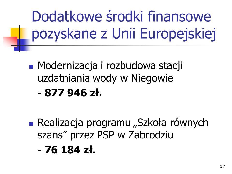 17 Dodatkowe środki finansowe pozyskane z Unii Europejskiej Modernizacja i rozbudowa stacji uzdatniania wody w Niegowie - 877 946 zł. Realizacja progr