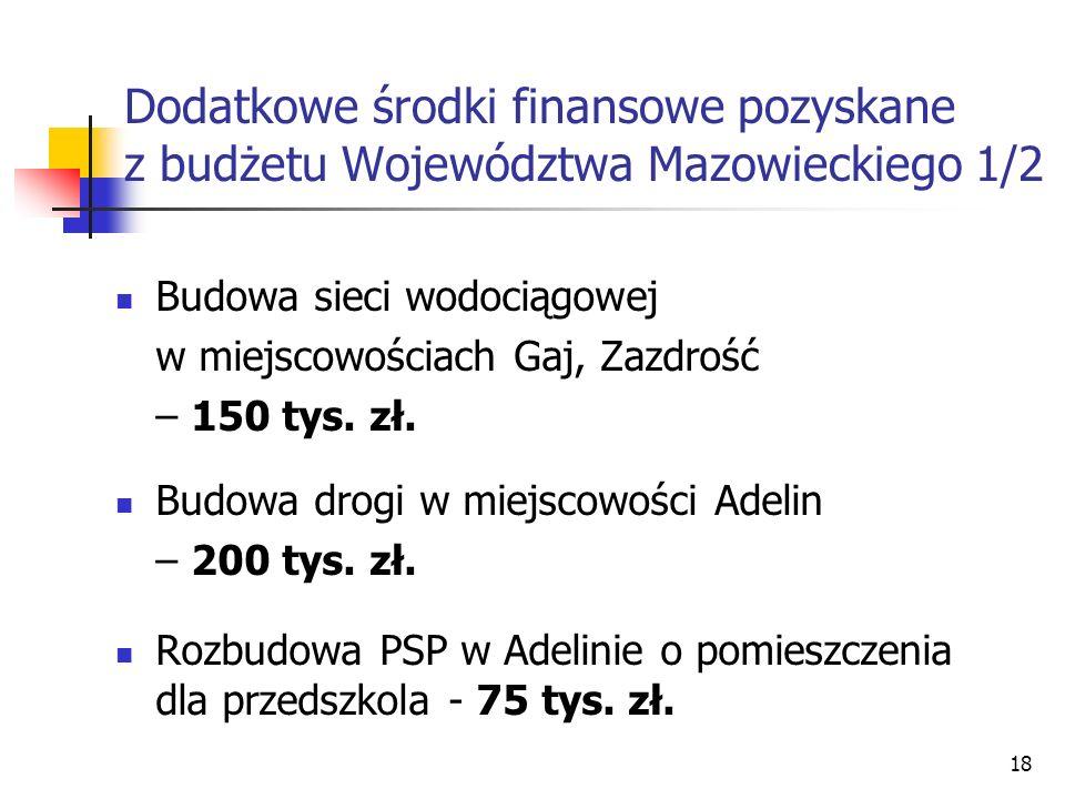 18 Dodatkowe środki finansowe pozyskane z budżetu Województwa Mazowieckiego 1/2 Budowa sieci wodociągowej w miejscowościach Gaj, Zazdrość – 150 tys. z