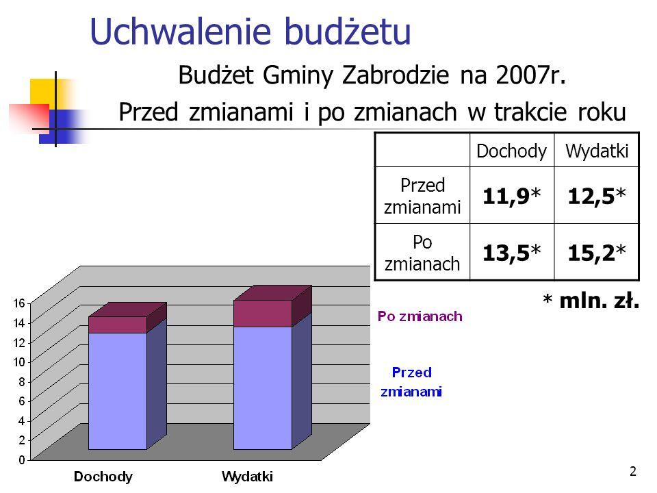 2 Uchwalenie budżetu Budżet Gminy Zabrodzie na 2007r. Przed zmianami i po zmianach w trakcie roku DochodyWydatki Przed zmianami 11,9*12,5* Po zmianach