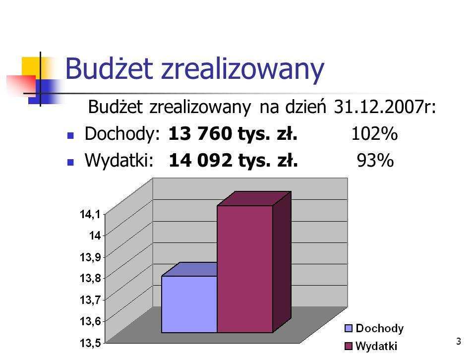 3 Budżet zrealizowany Budżet zrealizowany na dzień 31.12.2007r: Dochody: 13 760 tys. zł. 102% Wydatki: 14 092 tys. zł. 93%