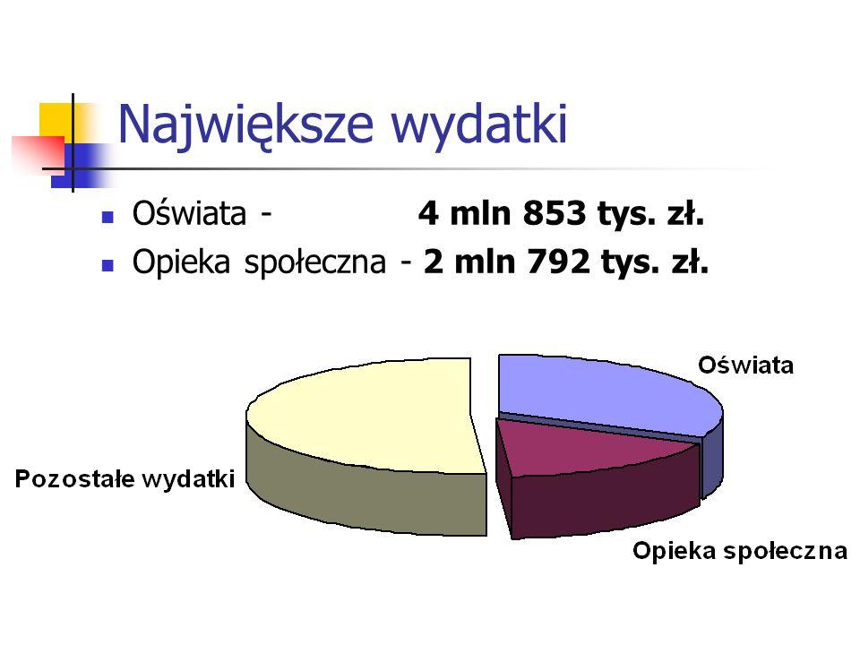 6 Największe wydatki Oświata - 4 mln 853 tys. zł. Opieka społeczna - 2 mln 792 tys. zł.