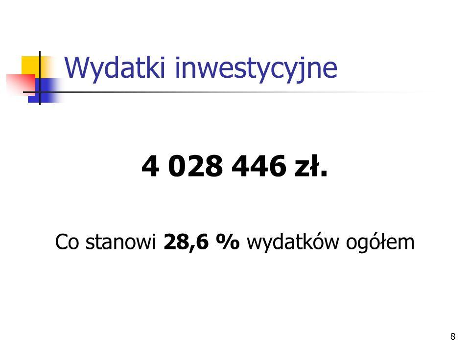 8 Wydatki inwestycyjne 4 028 446 zł. Co stanowi 28,6 % wydatków ogółem