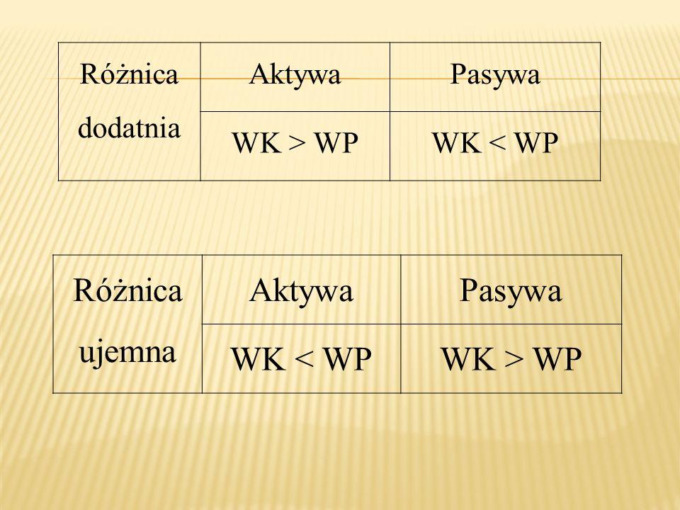 Różnica dodatnia AktywaPasywa WK > WPWK < WP Różnica ujemna AktywaPasywa WK < WPWK > WP