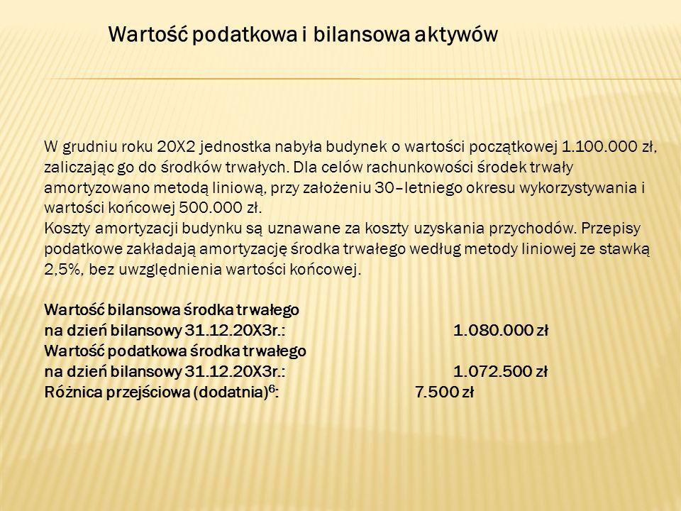 Wartość podatkowa i bilansowa aktywów W grudniu roku 20X2 jednostka nabyła budynek o wartości początkowej 1.100.000 zł, zaliczając go do środków trwał