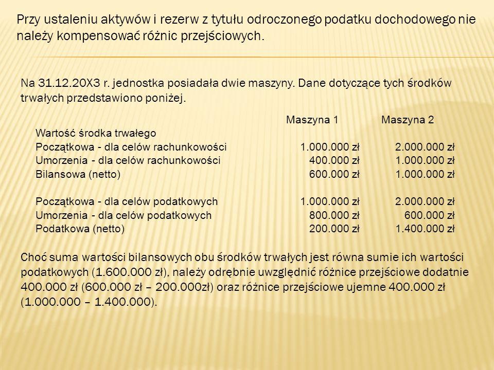 Przy ustaleniu aktywów i rezerw z tytułu odroczonego podatku dochodowego nie należy kompensować różnic przejściowych. Na 31.12.20X3 r. jednostka posia