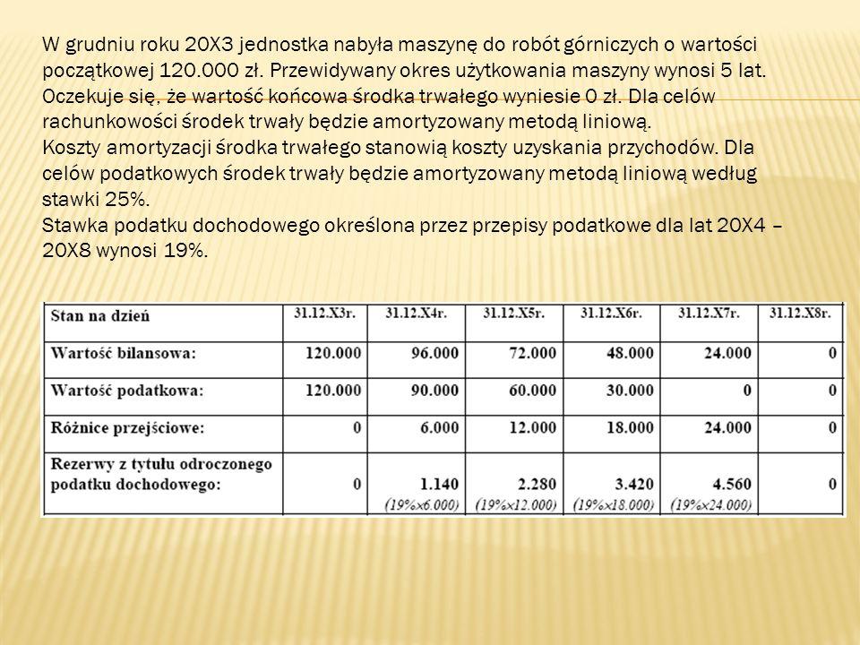 W grudniu roku 20X3 jednostka nabyła maszynę do robót górniczych o wartości początkowej 120.000 zł. Przewidywany okres użytkowania maszyny wynosi 5 la
