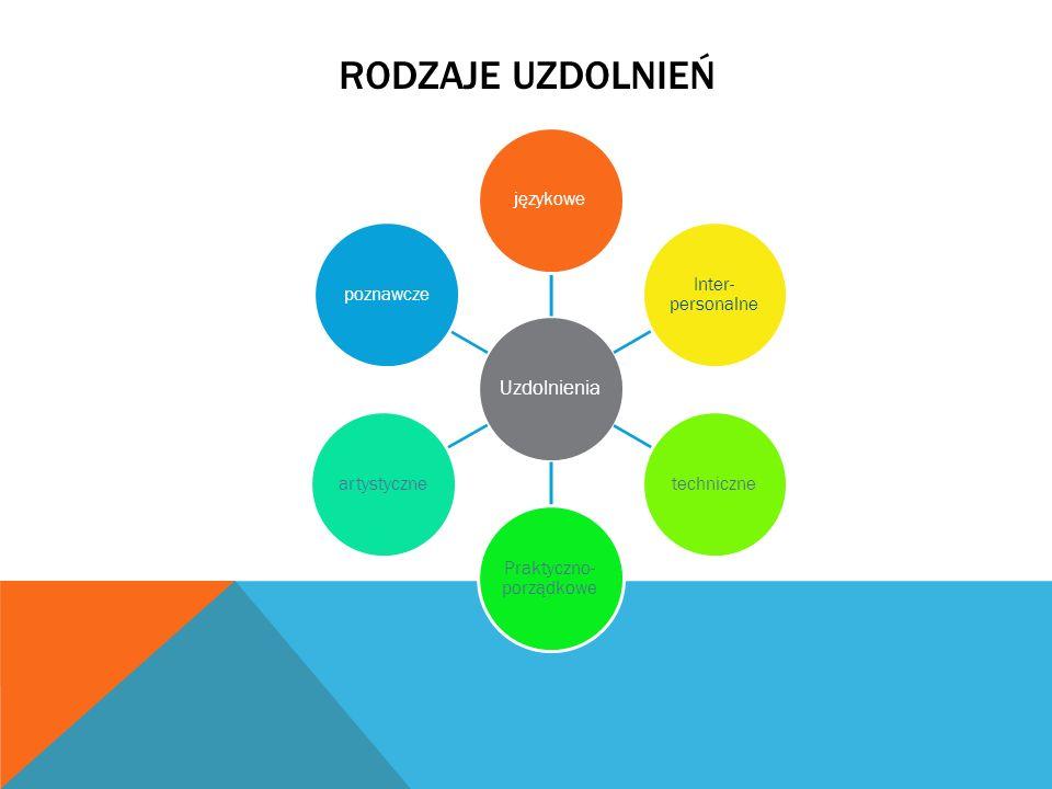RODZAJE UZDOLNIEŃ Uzdolnienia językowe Inter- personalne techniczne Praktyczno- porządkowe artystycznepoznawcze