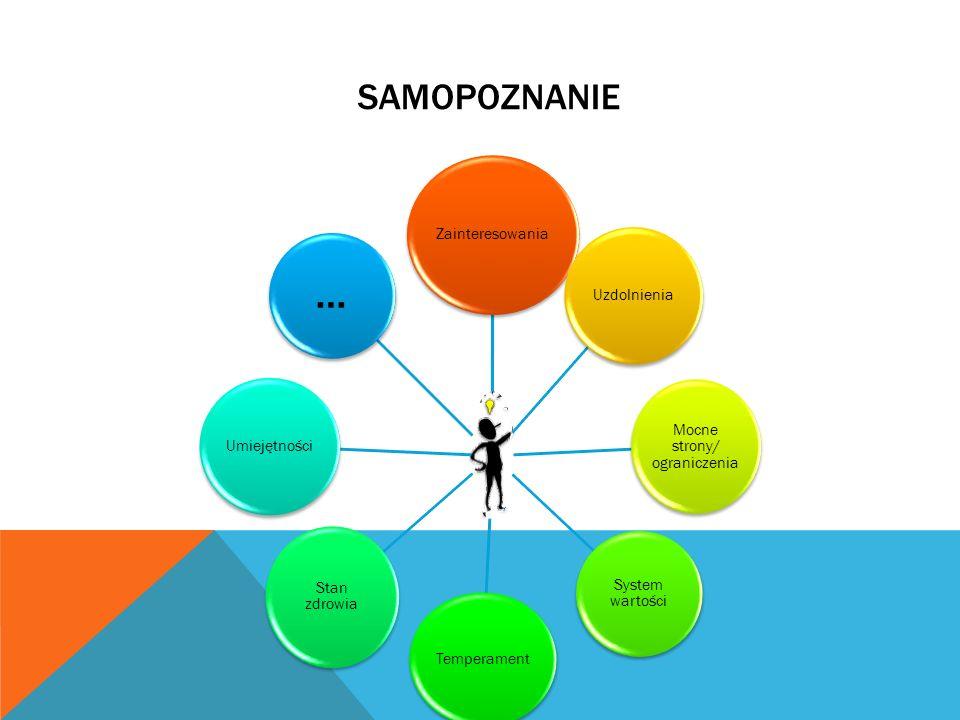 SAMOPOZNANIE Zainteresowania Uzdolnienia Mocne strony/ ograniczenia System wartości Temperament Stan zdrowia Umiejętności …