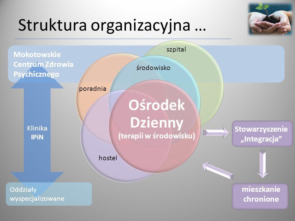 Struktura organizacyjna … 2 Stowarzyszenie Integracja mieszkanie chronione szpital poradnia środowisko Klinika IPiN Ośrodek Dzienny (terapii w środowi