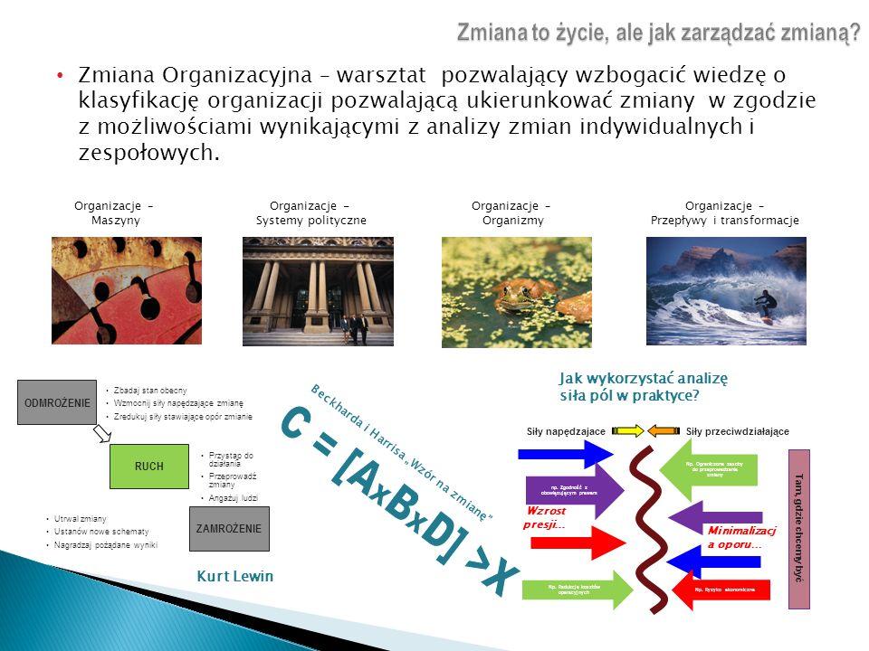 Zmiana Organizacyjna – warsztat pozwalający wzbogacić wiedzę o klasyfikację organizacji pozwalającą ukierunkować zmiany w zgodzie z możliwościami wyni