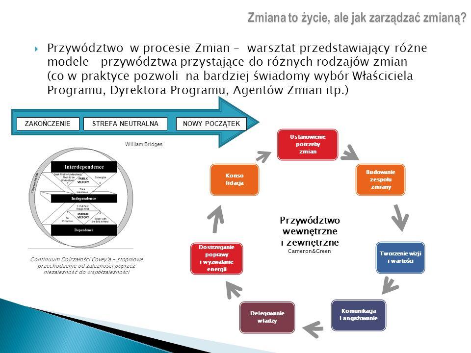 Przywództwo w procesie Zmian – warsztat przedstawiający różne modele przywództwa przystające do różnych rodzajów zmian (co w praktyce pozwoli na bardz