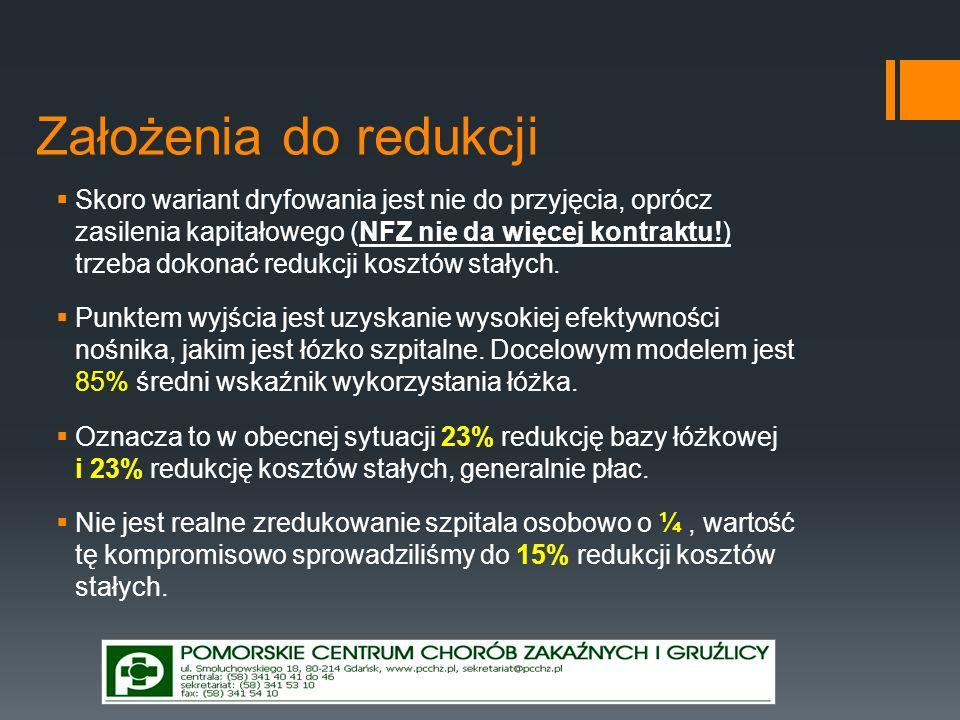 Założenia do redukcji Skoro wariant dryfowania jest nie do przyjęcia, oprócz zasilenia kapitałowego (NFZ nie da więcej kontraktu!) trzeba dokonać redu