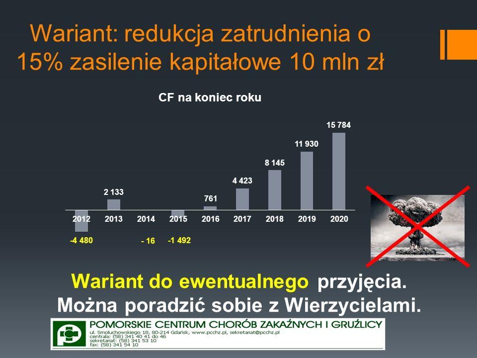Wariant: redukcja zatrudnienia o 15% zasilenie kapitałowe 10 mln zł Wariant do ewentualnego przyjęcia. Można poradzić sobie z Wierzycielami.
