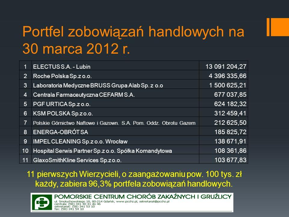 Portfel zobowiązań handlowych na 30 marca 2012 r. 1ELECTUS S.A. - Lubin 13 091 204,27 2Roche Polska Sp.z o.o. 4 396 335,66 3Laboratoria Medyczne BRUSS
