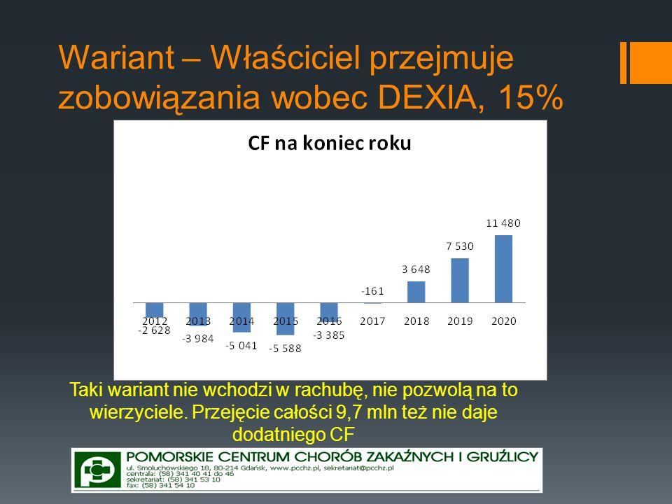 Wariant – Właściciel przejmuje zobowiązania wobec DEXIA, 15% Taki wariant nie wchodzi w rachubę, nie pozwolą na to wierzyciele. Przejęcie całości 9,7