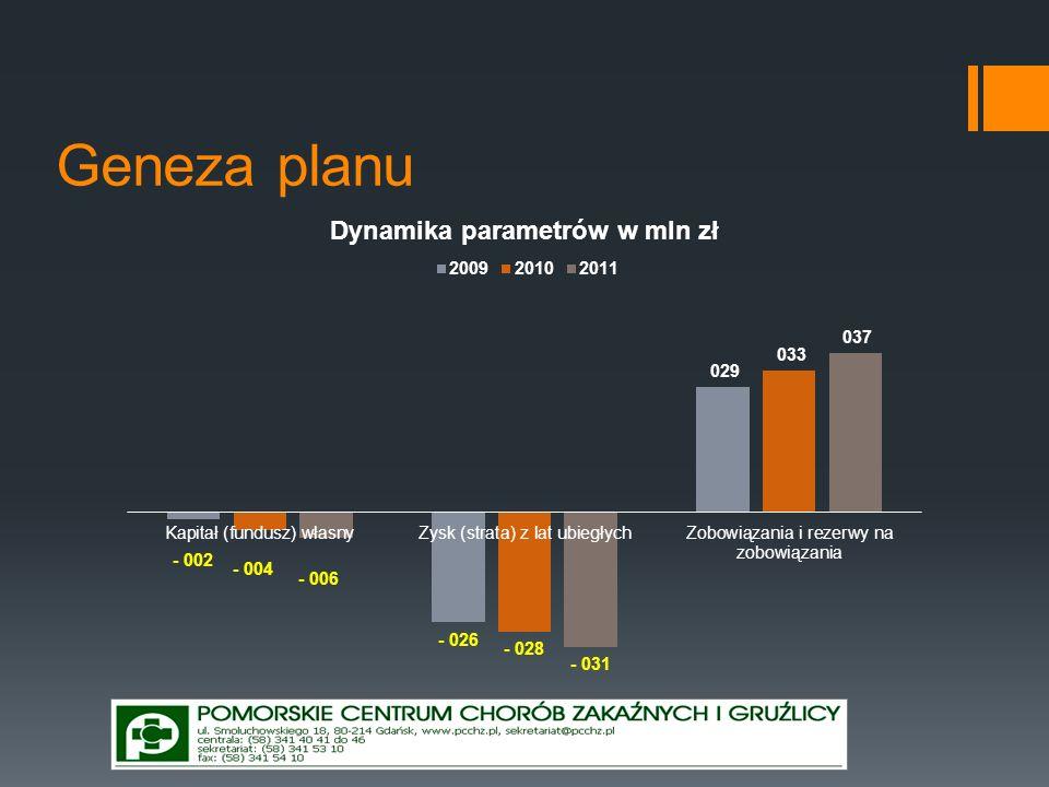 Wnioski z genezy Pomimo podjęcia dużego i trudnego zadania wstępnej restrukturyzacji w 2011 r.