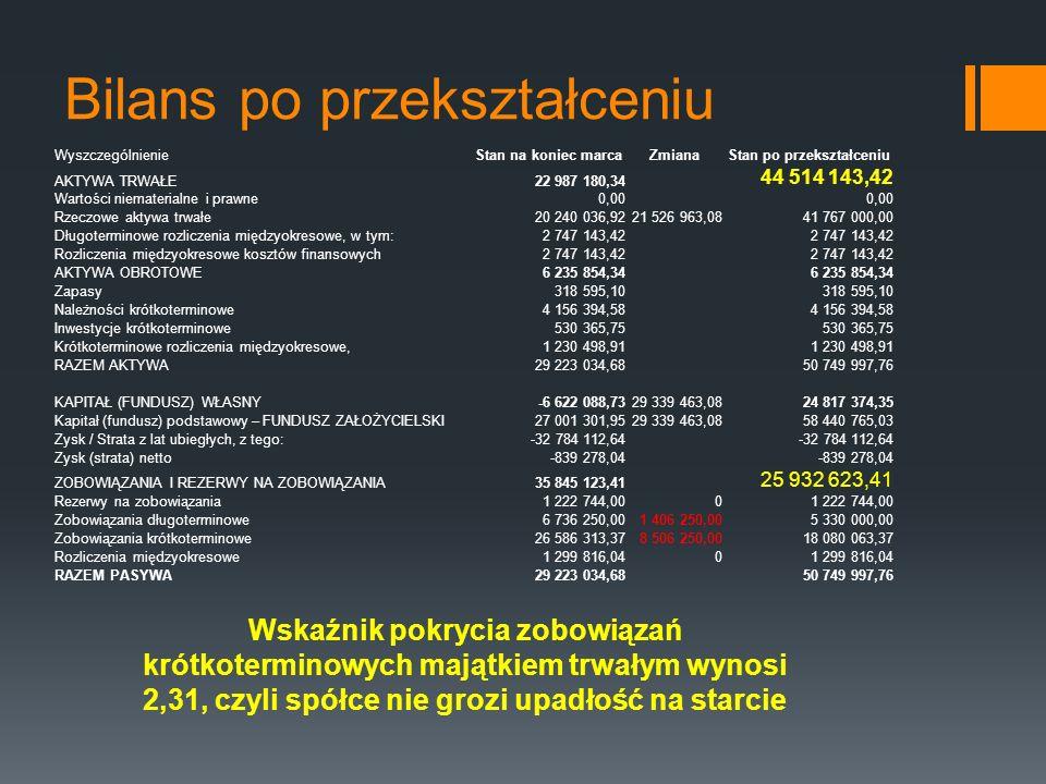 Bilans po przekształceniu WyszczególnienieStan na koniec marcaZmianaStan po przekształceniu AKTYWA TRWAŁE22 987 180,34 44 514 143,42 Wartości niemater