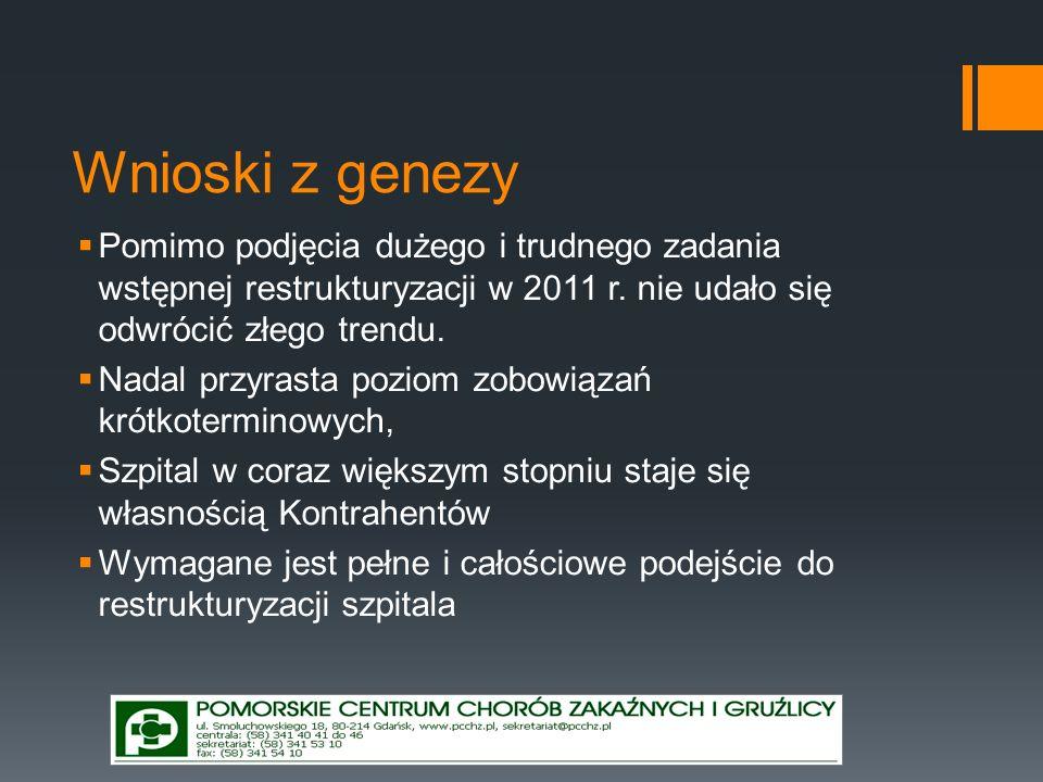 Wnioski z genezy Pomimo podjęcia dużego i trudnego zadania wstępnej restrukturyzacji w 2011 r. nie udało się odwrócić złego trendu. Nadal przyrasta po