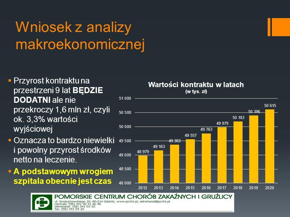 Wniosek z analizy makroekonomicznej Przyrost kontraktu na przestrzeni 9 lat BĘDZIE DODATNI ale nie przekroczy 1,6 mln zł, czyli ok. 3,3% wartości wyjś