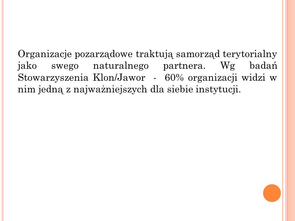 Organizacje pozarządowe traktują samorząd terytorialny jako swego naturalnego partnera. Wg badań Stowarzyszenia Klon/Jawor - 60% organizacji widzi w n